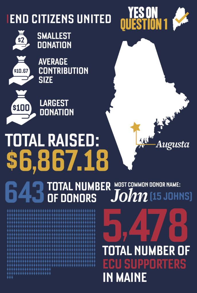 ECU-Maine-Donors